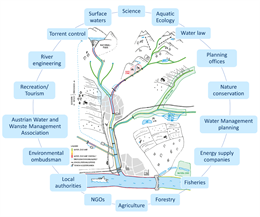Riverine Ecological Restoration and Management Articles